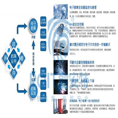 智能档案管理系统的功能有哪些?