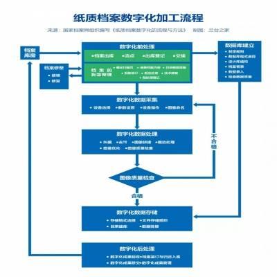 匯總!檔案數字化相關法規標準集合(附紙質檔案數字化加工流程)