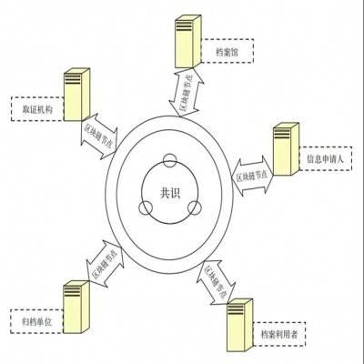 电子档案管理应用区块链价值分析